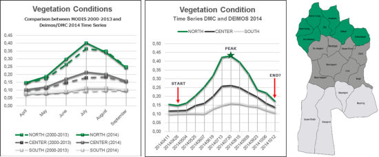 Vegetation conditions